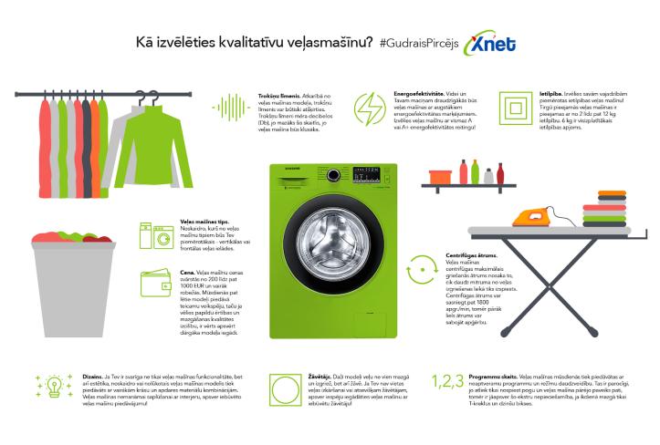Kā izvēlēties kvalitatīvu veļas mašīnu?